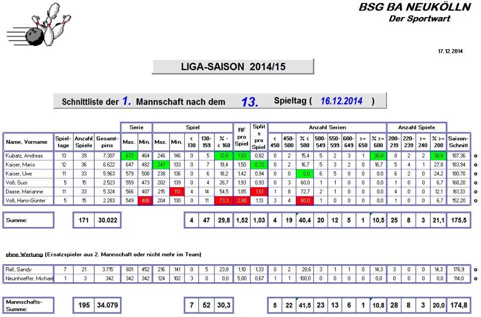 Bowling: Aktuelle Schnittliste und Tabelle