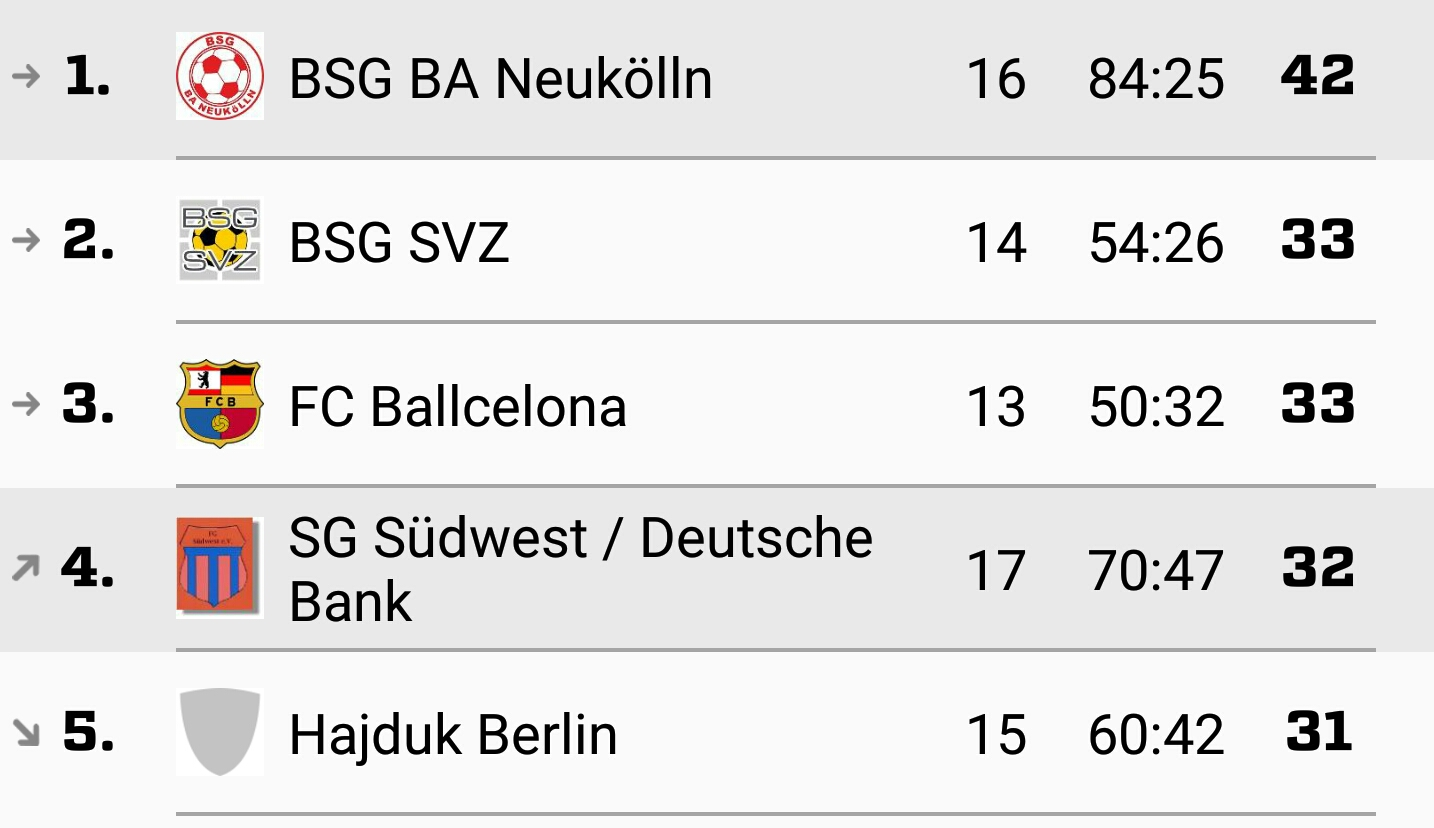 BSG BA Neukölln - Tabelle